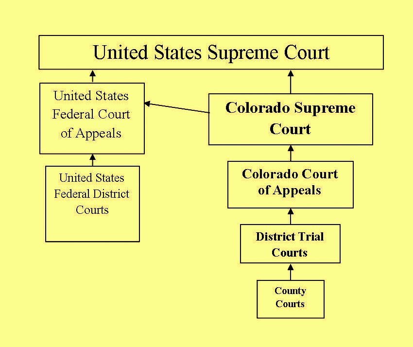 court system structure i Louisiana's court structure is not complicated at the appellate level, it consists of  a supreme court and five intermediate appellate courts at the trial level,.